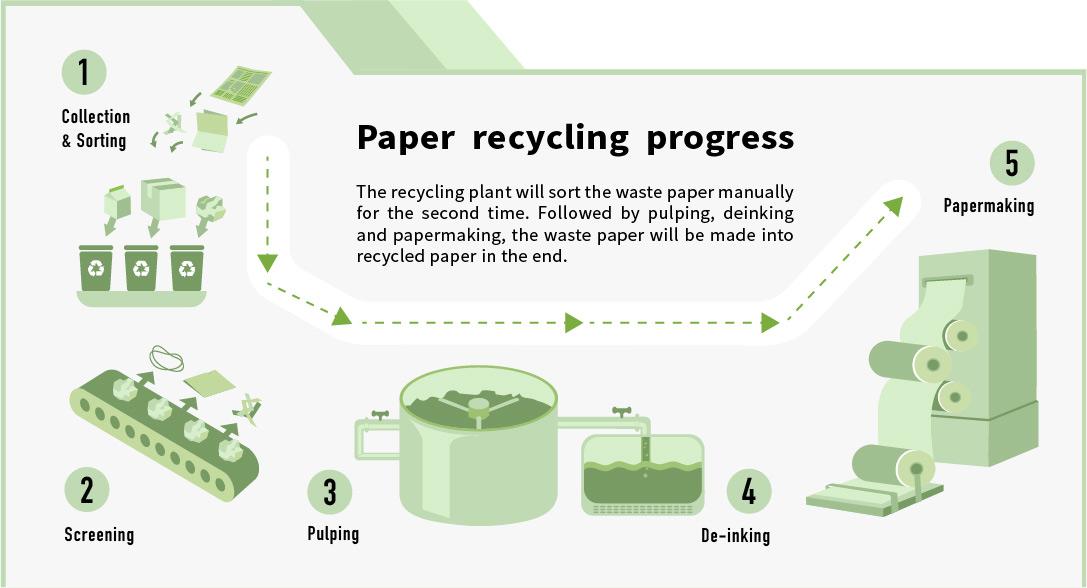 0621_NEWS-Paper recycling progress
